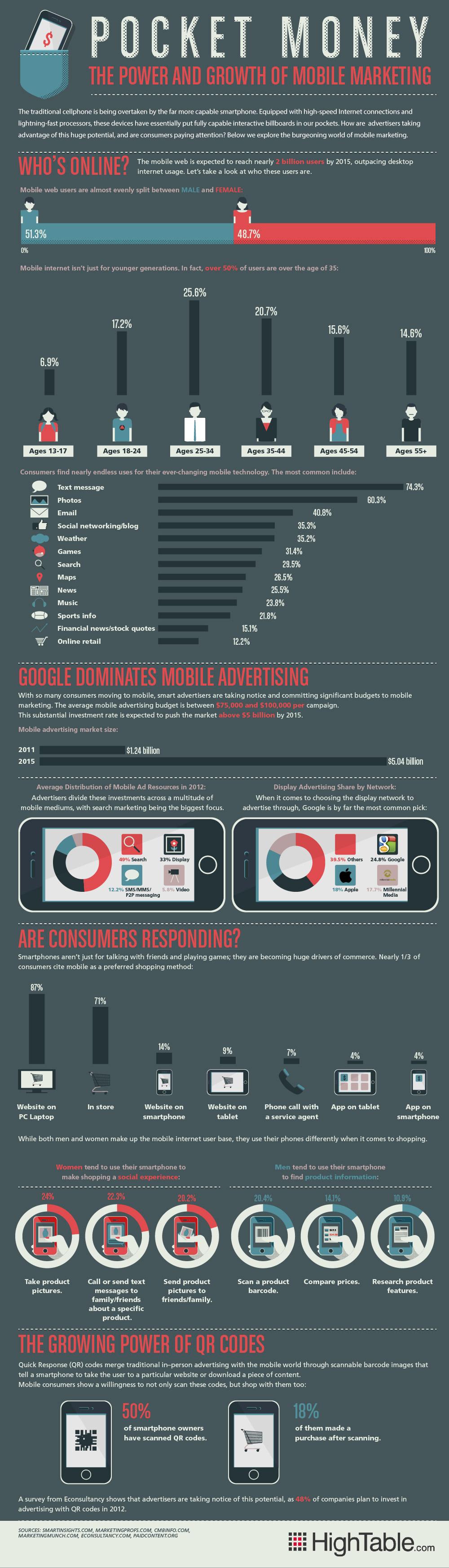 mobile-marketing-infografica