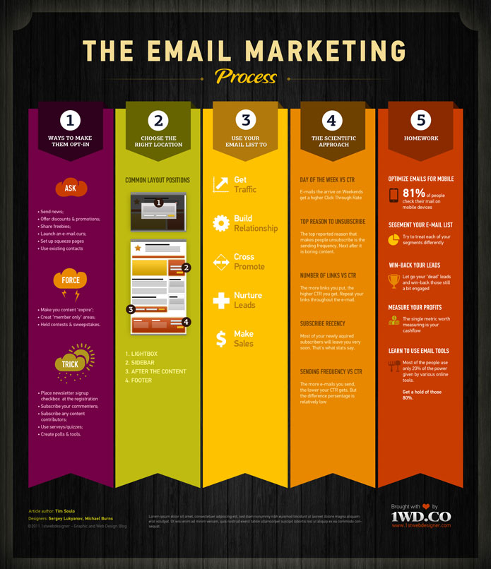Infographic 5 Reasons Why Your Awesome Content Isn T: The Email Marketing Process [Infographic]