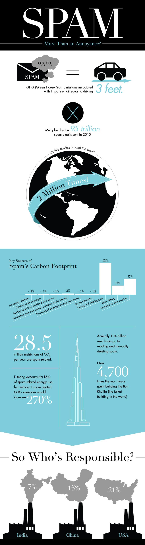 infografía de spam